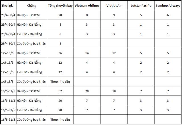 Cục Hàng không tăng mạnh tần suất các chuyến bay nội địa giữa Hà Nội, TPHCM và Đà Nẵng - Ảnh 1.