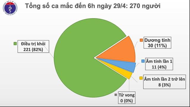 Ngày thứ 13 Việt Nam không có ca mắc Covid-19 mới trong cộng đồng - Ảnh 1.