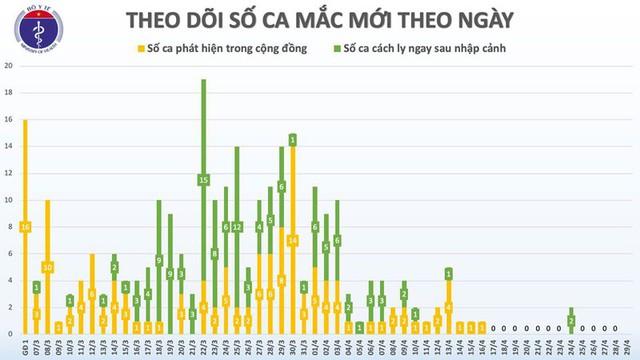 Ngày thứ 13 Việt Nam không có ca mắc Covid-19 mới trong cộng đồng - Ảnh 2.