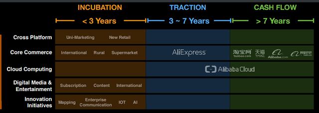 Alibaba có thể dạy chúng ta điều gì về mô hình chuyển đổi online? - Ảnh 5.