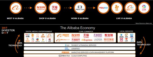 Alibaba có thể dạy chúng ta điều gì về mô hình chuyển đổi online? - Ảnh 2.