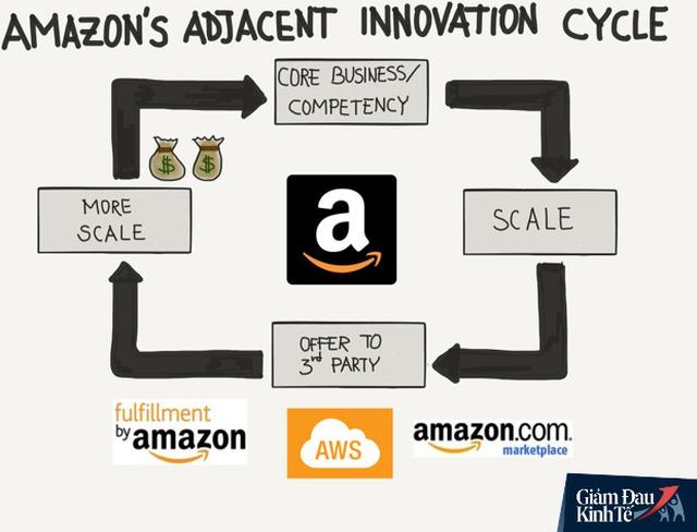 Amazon và bài học chuyển đổi online mùa dịch Covid-19 - Ảnh 3.