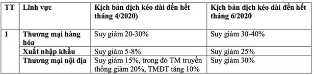 Kịch bản xấu nhất: Covid-19 có thể khiến 39,3% doanh nghiệp phá sản - Ảnh 2.