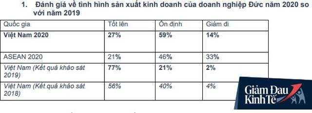 55% DN Đức tại Việt Nam đối mặt với tình trạng hủy đơn hàng, một nửa trong số đó phải hoãn vô thời hạn các dự định đầu tư mới do Covid-19 - Ảnh 1.