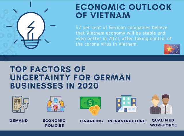 55% DN Đức tại Việt Nam đối mặt với tình trạng hủy đơn hàng, một nửa trong số đó phải hoãn vô thời hạn các dự định đầu tư mới do Covid-19 - Ảnh 2.