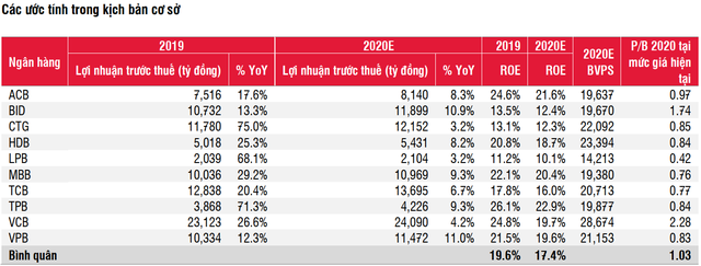Lợi nhuận các ngân hàng được dự báo kém khả quan trong quý 2/2020 do tác động của Covid-19 - Ảnh 1.