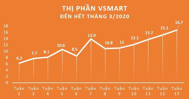 GfK: VinSmart bất ngờ nắm 16,7% thị phần smartphone chỉ sau 15 tháng ra mắt - Ảnh 1.