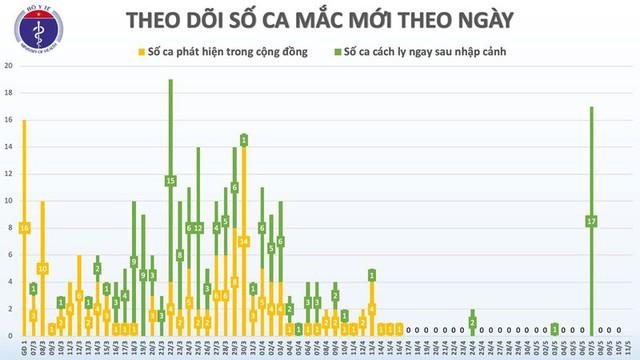 25 ngày, Việt Nam không có ca lây nhiễm Covid-19 trong cộng đồng - Ảnh 2.