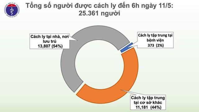 25 ngày, Việt Nam không có ca lây nhiễm Covid-19 trong cộng đồng - Ảnh 3.