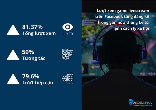 Người Việt tăng cường xem livestream Facebook trong mùa Covid-19: Kênh marketing đầy hứa hẹn DN không nên bỏ qua - Ảnh 1.