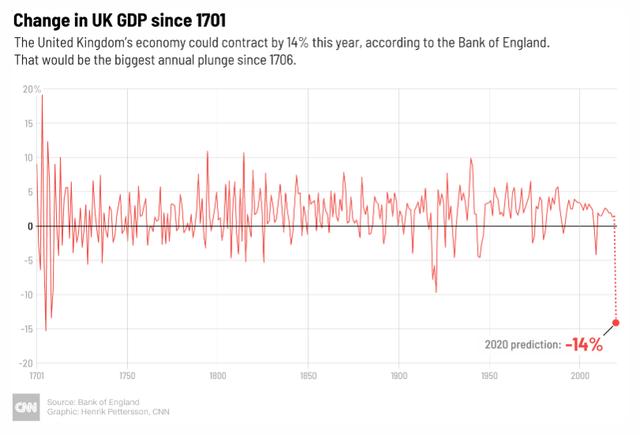 CNN: Dịch Covid-19 đang khiến Anh lâm vào cuộc khủng hoảng tệ nhất 300 năm qua - Ảnh 1.