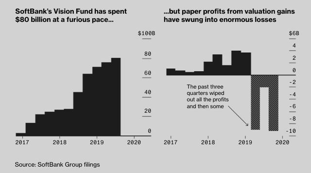 Thuyền của Softbank, Apple, quỹ đầu tư Ả rập Saudi chìm nghỉm vì Masayoshi Son: 80 tỷ USD đầu tư vào hơn 10 công ty, trải khắp 7 lĩnh vực kinh doanh tạo ra khoản lỗ 16 tỷ USD/năm - Ảnh 2.