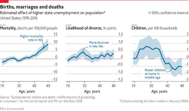 Economist: Chết sớm, thất nghiệp, ly hôn, không có con là những gì suy thoái gây ra cho cả một thế hệ mới ra trường tìm việc - Ảnh 1.