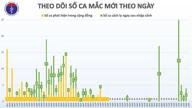 Bệnh nhân tái dương tính khỏi bệnh, Việt Nam có 264 ca khỏi COVID-19 - Ảnh 1.