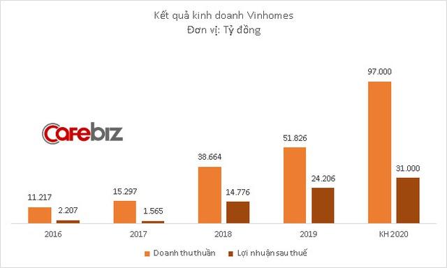 Vinhomes đặt kế hoạch lãi kỷ lục 31.000 tỷ đồng năm 2020 - Ảnh 1.