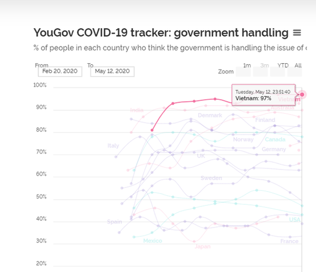 YouGov: 97% người Việt Nam đánh giá chính phủ xử lý tốt dịch Covid-19 - Ảnh 1.