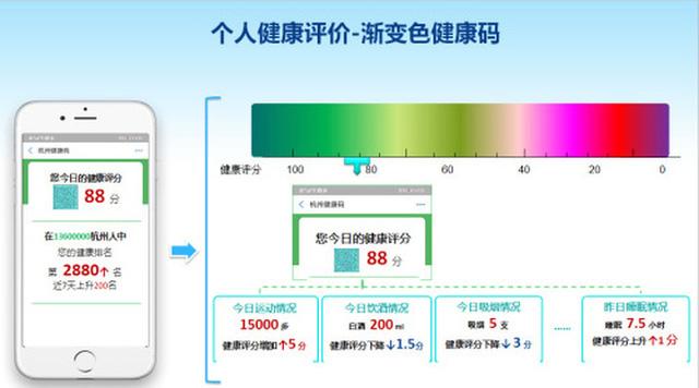 Trung Quốc vẫn sẽ sử dụng ứng dụng theo dõi sức khỏe người dân hậu Covid-19, có cả cơ chế chấm điểm theo thang màu hẳn hoi - Ảnh 1.