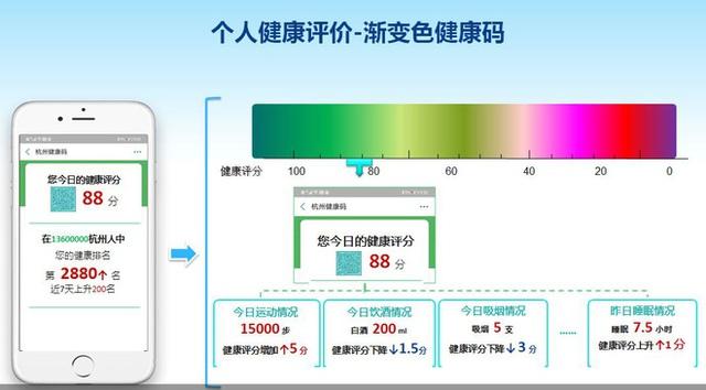 Lại là ứng dụng kiểm soát sức khỏe người dân của Trung Quốc: Hút thuốc hay uống rượu bia cũng bị theo dõi và chấm điểm - Ảnh 1.