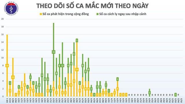 19 ngày Việt Nam không có ca mắc Covid-19 mới trong cộng đồng - Ảnh 2.
