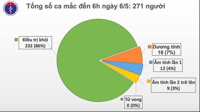 Trong 20 ngày qua, Việt Nam không ghi nhận ca mắc Covid-19 ở cộng đồng - Ảnh 2.