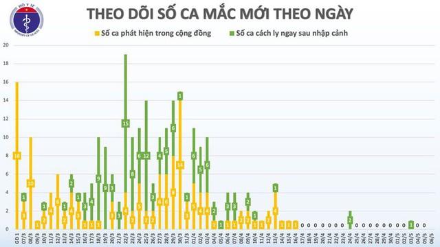 Trong 20 ngày qua, Việt Nam không ghi nhận ca mắc Covid-19 ở cộng đồng - Ảnh 3.