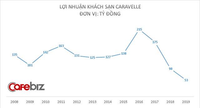 Tọa lạc trên đất vàng, khách sạn Sheraton Saigon lãi hơn 500 tỷ đồng năm 2019 dù tỷ lệ lấp đầy phòng giảm năm thứ 2 liên tiếp - Ảnh 2.