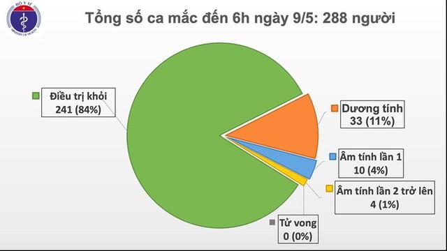 23 ngày Việt Nam không có ca mắc Covid-19 trong cộng đồng - Ảnh 1.