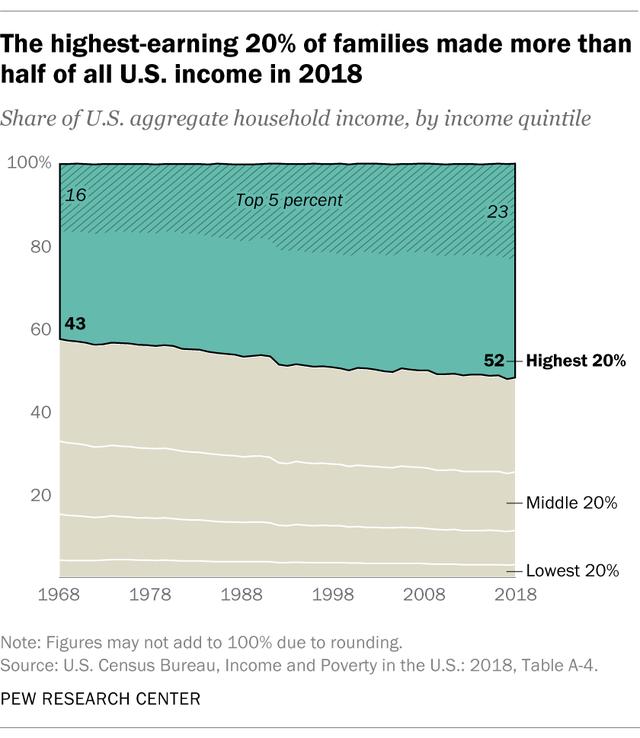 Bất bình đẳng thu nhập: Cội nguồn của sự giận dữ tại Mỹ - Ảnh 1.