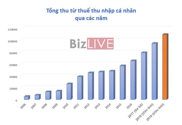 Số thuế TNCN của người lao động thay đổi thế nào với mức giảm trừ gia cảnh mới? - Ảnh 2.
