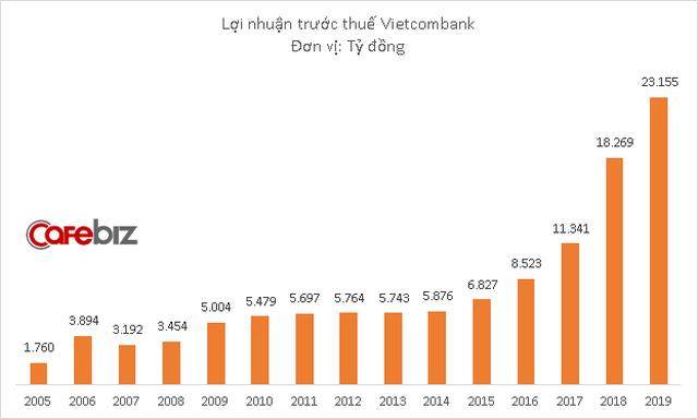 Ông lớn Vietcombank bỏ ngỏ kế hoạch lợi nhuận năm 2020, nợ xấu dự kiến tăng mạnh - Ảnh 1.