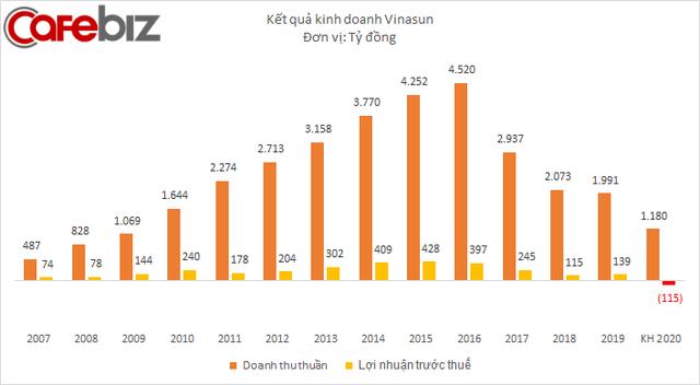 Vinasun đối diện với năm khó khăn nhất kể từ khi thành lập, dự kiến lỗ 163 tỷ đồng từ hoạt động taxi - Ảnh 1.
