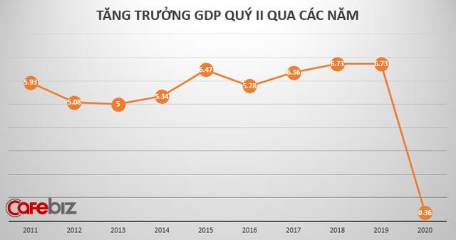 GDP Việt Nam quý 2 bất ngờ tăng 0,36%, không tăng trưởng âm như dự báo - Ảnh 1.