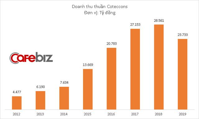 Biến động lớn ở Coteccons: Kết quả kinh doanh ngày càng đi xuống, cổ đông lớn muốn lật đổ ông Nguyễn Bá Dương - Ảnh 1.