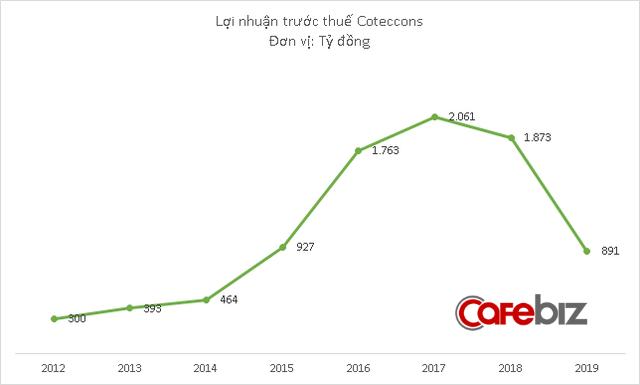 Biến động lớn ở Coteccons: Kết quả kinh doanh ngày càng đi xuống, cổ đông lớn muốn lật đổ ông Nguyễn Bá Dương - Ảnh 2.