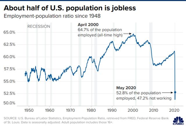 CNBC: Gần 50% người lớn tại Mỹ thất nghiệp sau dịch Covid-19 - Ảnh 1.