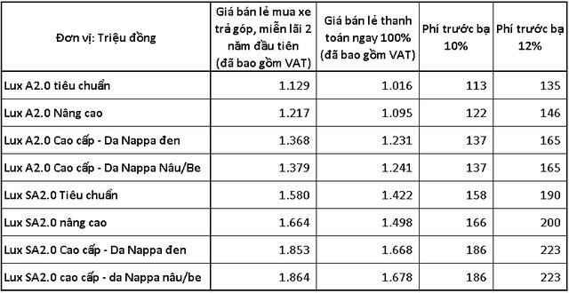 VinFast bất ngờ miễn phí toàn bộ phí trước bạ cho khách mua hai dòng xe Lux, giá xe sẽ giảm trực tiếp 113-223 triệu đồng - Ảnh 1.