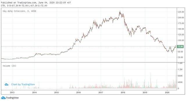 Đầu tư vào Coteccons hơn 500 tỷ đồng từ 8 năm trước, khoản đầu tư của Kusto giờ ra sao? - Ảnh 1.