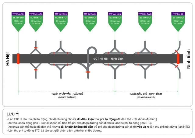 Cao tốc Pháp Vân - Cầu Giẽ - Ninh Bình thu phí tự động không dừng từ ngày 10/6 - Ảnh 1.