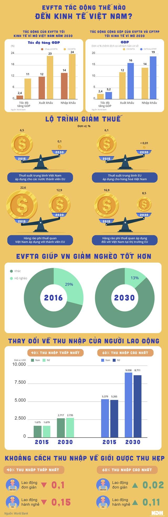 EVFTA: Hành trình gần 16 năm từ ý tưởng đến hiện thực - Ảnh 4.