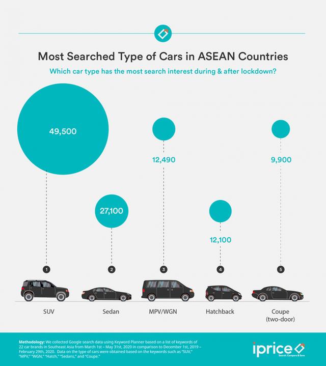 Người Đông Nam Á thường tìm kiếm thương hiệu ôtô nào nhất? - Ảnh 2.