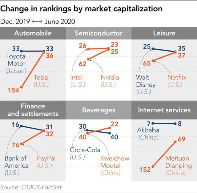 Đại dịch Covid-19 khiến giá trị vốn hóa nhiều công ty trên thế giới tăng vọt - Ảnh 1.