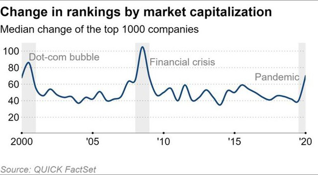 Đại dịch Covid-19 khiến giá trị vốn hóa nhiều công ty trên thế giới tăng vọt - Ảnh 2.