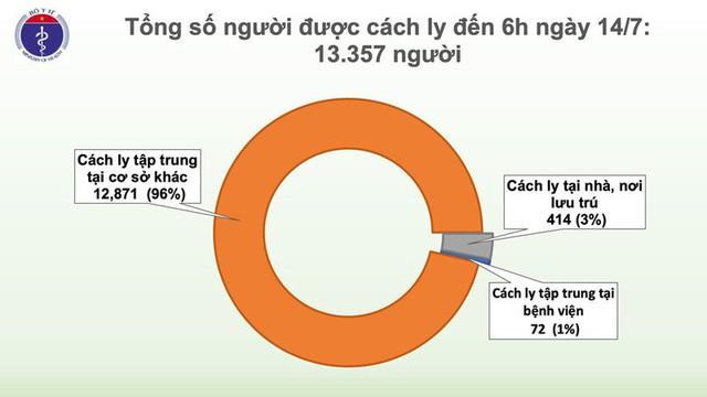 Việt Nam ghi nhận thêm một ca mắc Covid-19 từ Nga về nước - Ảnh 3.