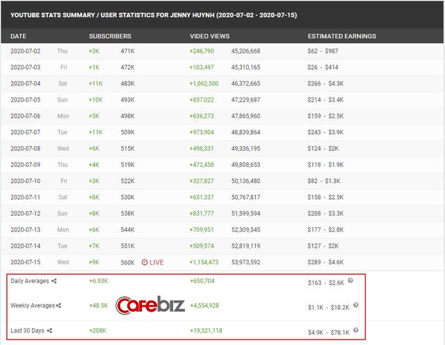 'Rich Kid' Việt sở hữu 2 kênh Youtube triệu view, mới 15 tuổi nhưng thu nhập hơn 100 triệu đồng/tháng - Ảnh 2.
