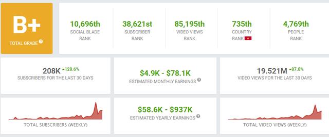 'Rich Kid' Việt sở hữu 2 kênh Youtube triệu view, mới 15 tuổi nhưng thu nhập hơn 100 triệu đồng/tháng - Ảnh 3.