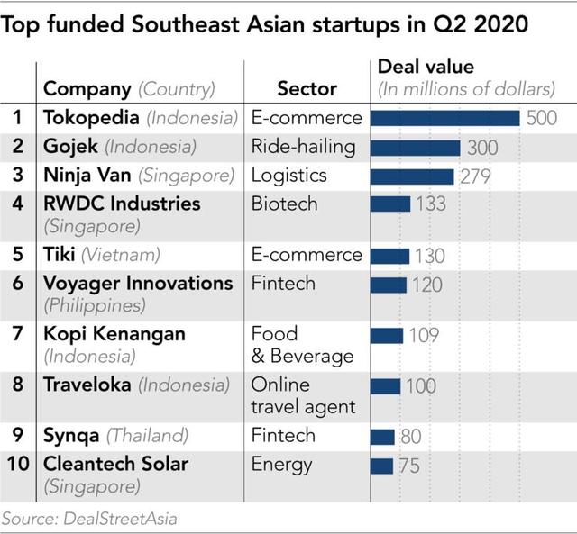 Vốn ồ ạt rót vào startup Đông Nam Á mặc Covid-19 - Ảnh 1.