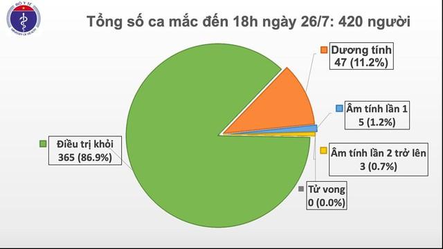 Phát hiện thêm 2 ca mắc COVID-19 tại Đà Nẵng và Quảng Ngãi, Việt Nam có 420 ca bệnh - Ảnh 1.