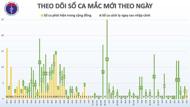 Phát hiện thêm 2 ca mắc COVID-19 tại Đà Nẵng và Quảng Ngãi, Việt Nam có 420 ca bệnh - Ảnh 2.