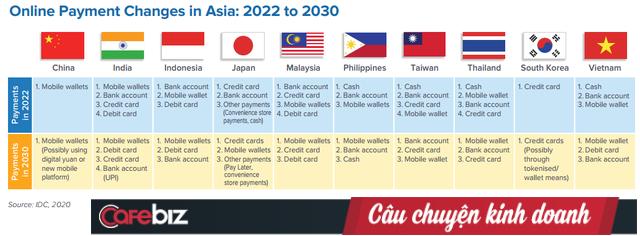 Cơ hội cho MoMo, Payoo, Moca: Tiền mặt hiện là số 1, nhưng Ví điện tử mới là 'Big Winner' tại VN vào 2030 - Ảnh 2.
