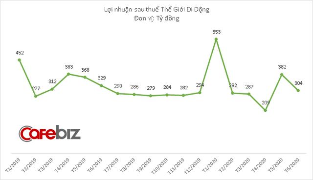Mở thêm 328 cửa hàng, doanh thu chuỗi Bách Hóa Xanh vẫn sụt giảm 3 tháng liên tiếp - Ảnh 2.